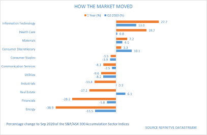 How the market moved