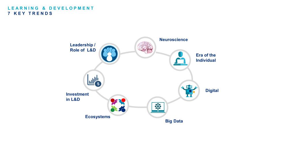 7 Key Trends Shaping L&D l Mercer Australia