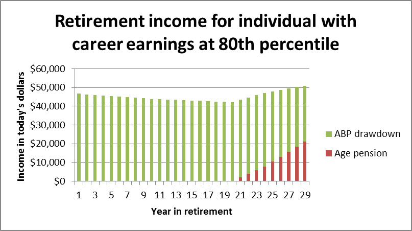 retirement income for individuals with career earnings at 80th percentile