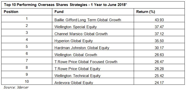 Mercer Sector Surveys - Overseas Shares