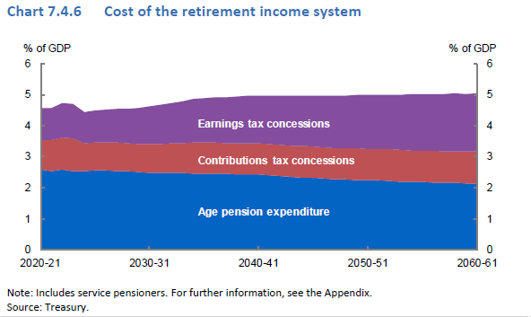Graph: Cost of the Retirement Income System